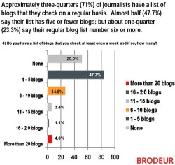 Brodeurblogshowmanyblogsjournalists