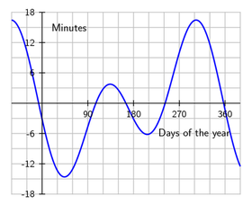 Equation_of_time_2