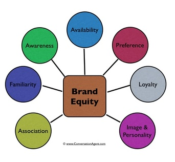Brand_equity_2