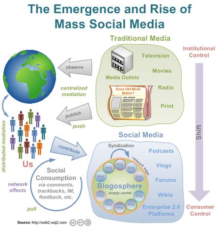 Masssocialmedia_3